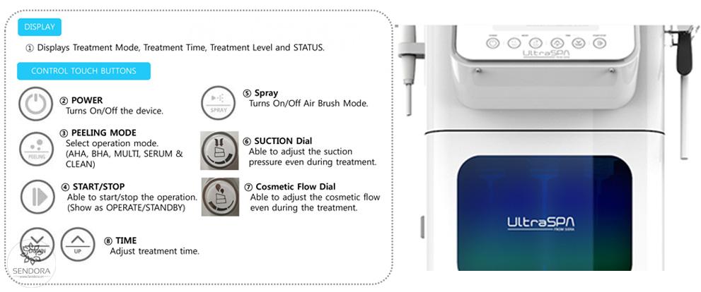 Hệ thống bảng điều khiển chức năng máy chăm sóc da Aqua Peel